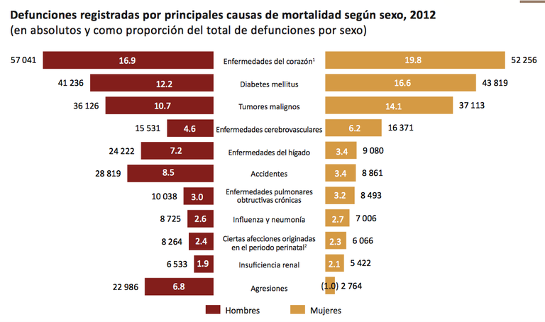 Datos en México - DIABETES